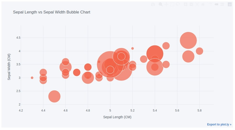cufflinks - How to create plotly charts from pandas dataframe with one line of code?