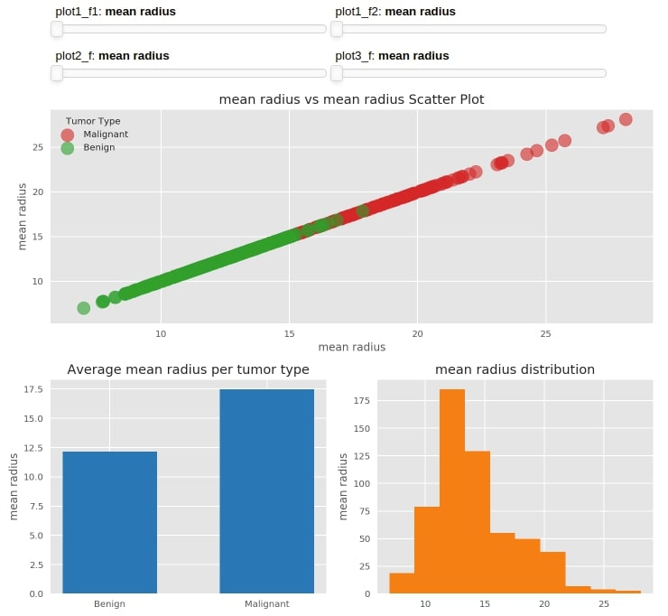 How to create a dashboard using Python(Matplotlib and Panel)