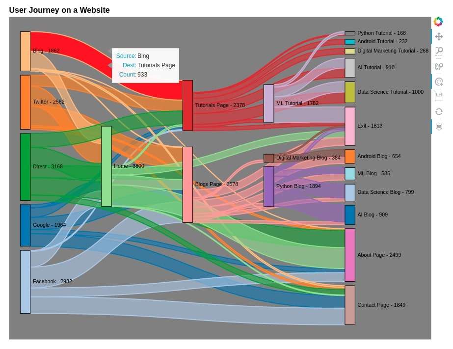 Sankey Diagram of Users Journey on a Website