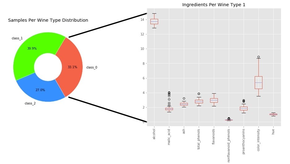 How to show the connection line between the two charts in matplotlib?