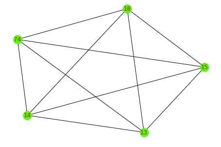 Network Analysis in Python: Important Structures and Bipartite Graphs [Networkx]