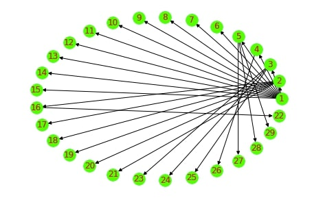 Network Analysis in Python: Node Importance & Paths [Networkx]