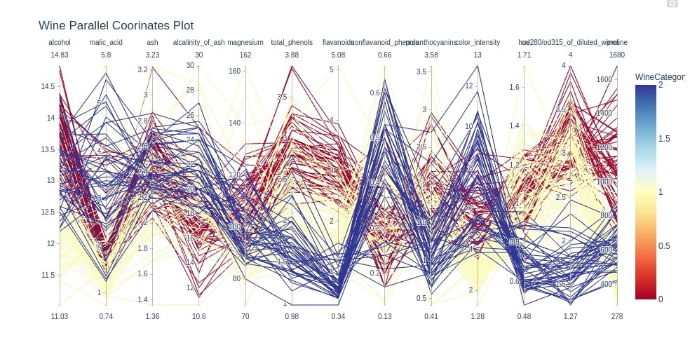 How to Plot Parallel Coordinates Plot in Python?