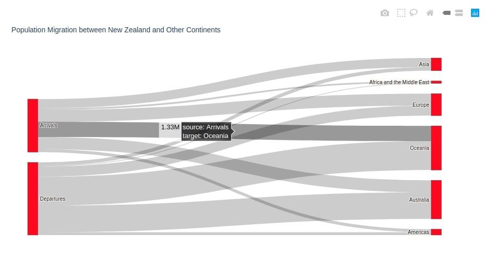 Sankey Diagram of Population Migration between New Zealand & Various Continents