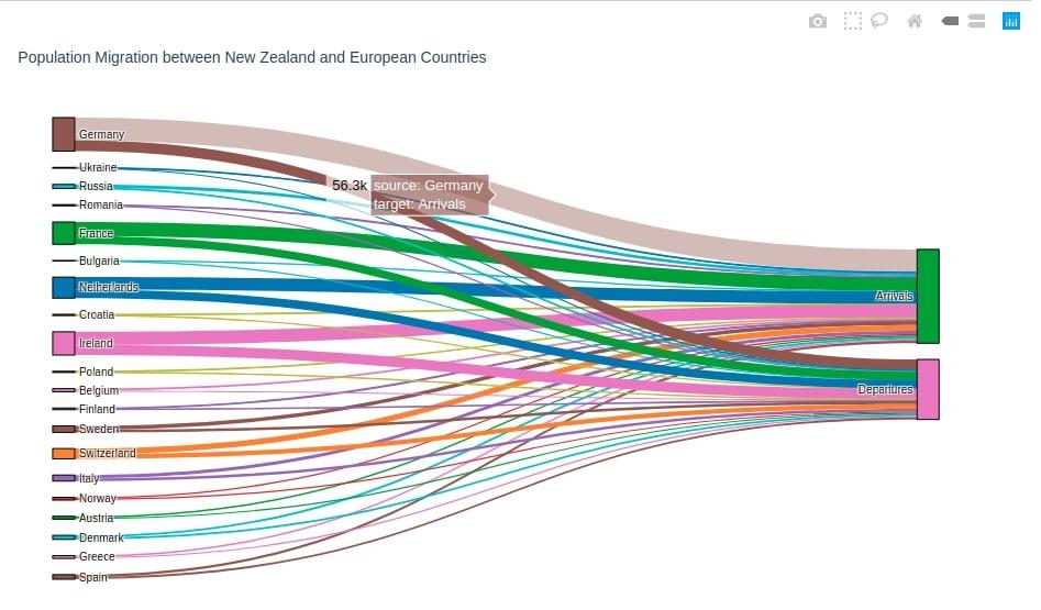 Sankey Diagram of Population Migration between New Zealand & Various European Countries