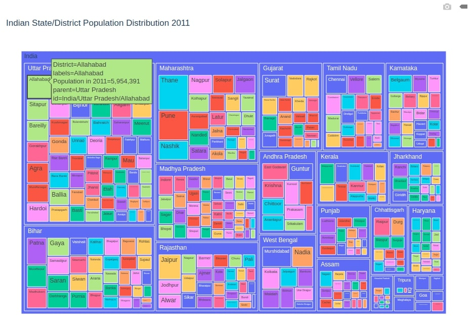 Indian State/District Population Distribution 2011 Treemap Plotly