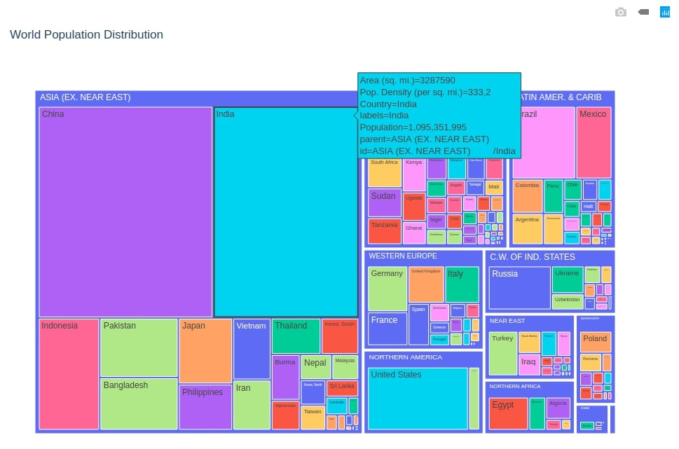 World Population Distribution Treemap Plotly
