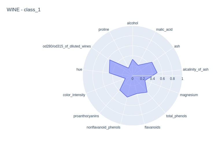 How to Plot Radar Charts in Python