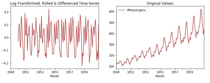 Time Series - How to Remove Trend & Seasonality from Time-Series Data using Pandas [Python]