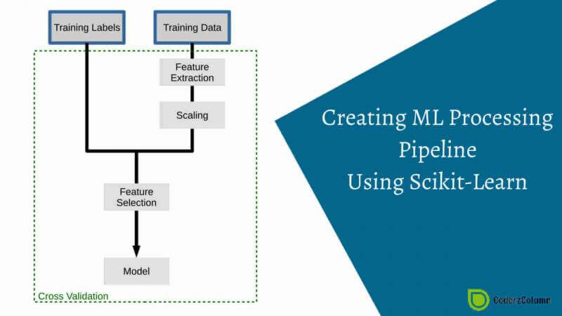 Creating ML Processing Pipeline using Scikit-Learn