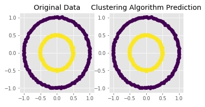 Scikit-Learn - Clustering: Density-Based Clustering of Applications with Noise [DBSCAN]