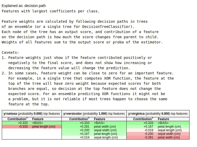 How to Use eli5 to Understand sklearn Models, their Performance, and their Predictions?