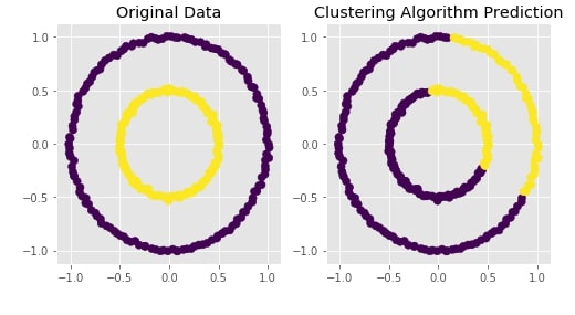 Scikit-Learn - Hierarchical Clustering