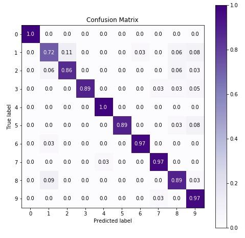 Scikit-Learn - Naive Bayes