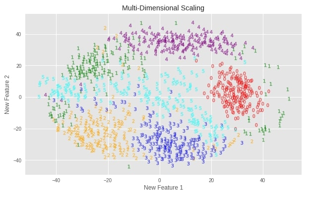 Scikit-Learn - Non-Linear Dimensionality Reduction: Manifold Learning