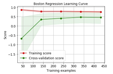 Scikit-Plot: Visualizing Machine Learning Algorithm Results & Performance