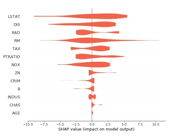 SHAP - Explain Machine Learning Model Predictions using Game Theoretic Approach