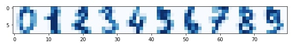 Scikit-Learn - Anomaly Detection [Outliers Detection]