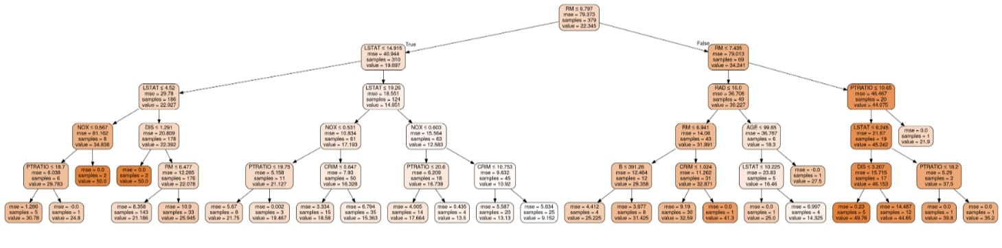 Scikit-Learn - Decision Trees