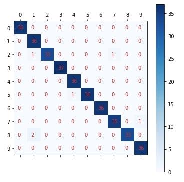 Scikit-Learn - Neural Network