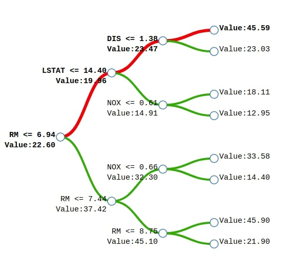 Treeinterpreter - Interpreting Tree Based Model's Prediction of Individual Sample