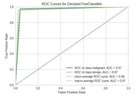 Yellowbrick - Visualize Sklearn's Classification & Regression Metrics in Python