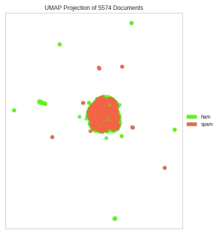 Yellowbrick - Text Data Visualizations