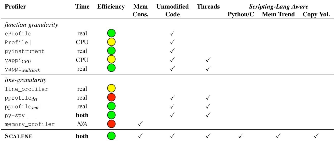 Scalene - CPU and Memory Profiler for Python Code