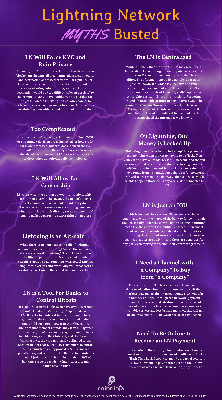 Lightning Network: Myths Busted