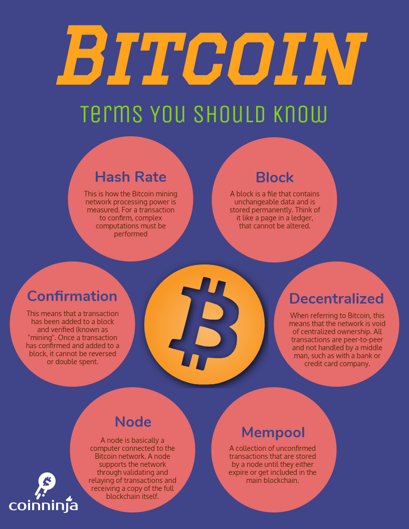 Bitcoin: Terms You Should Know 1.0