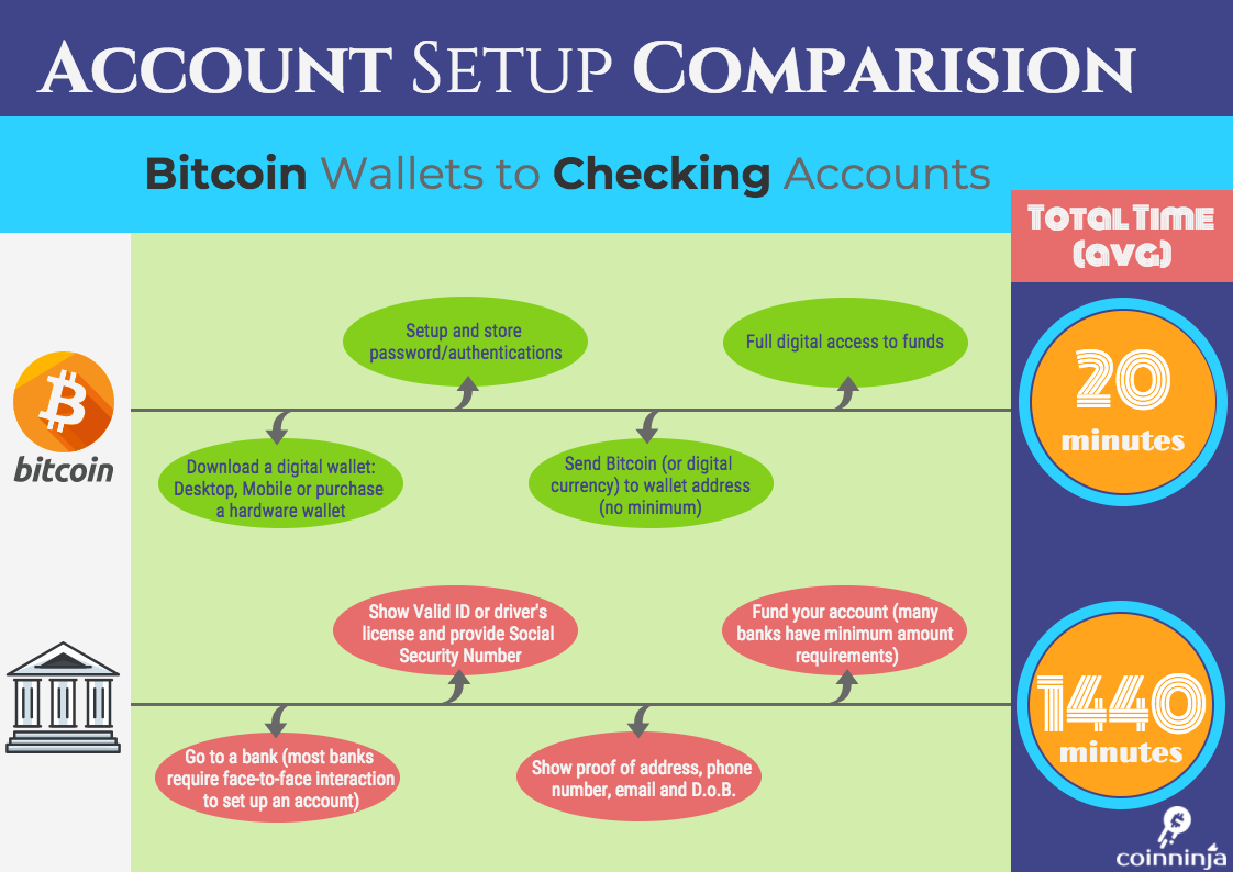 Bitcoin vs. Banks: Account Setup Comparison