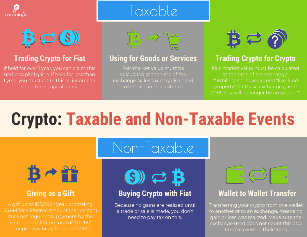 Cryptocurrency: Taxable and Non-Taxable Events
