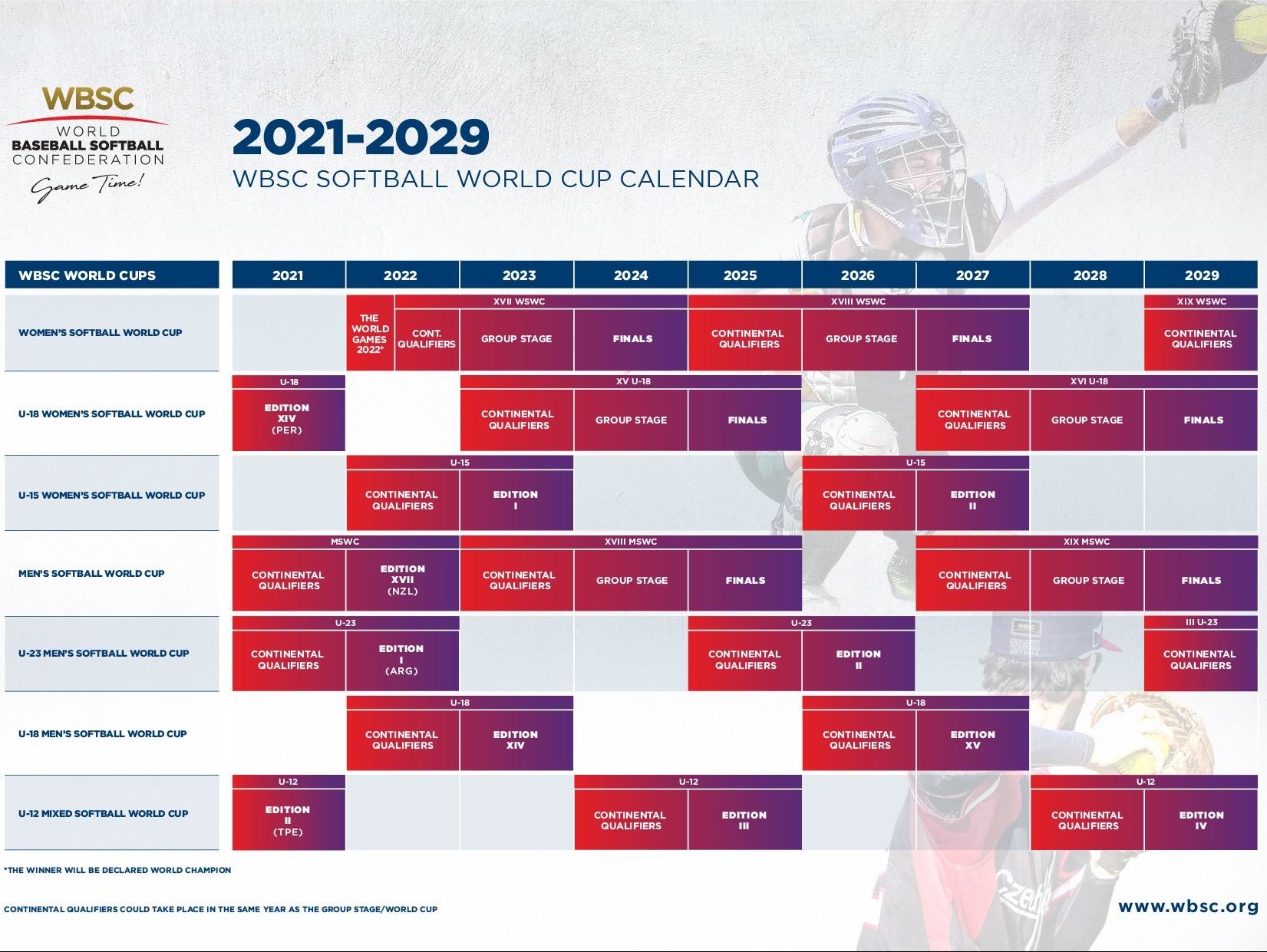 WBSC lanza nuevo formato de Copa Mundial de Softbol, calendario global 2021-2029