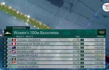 Lara termina cuarto pero queda fuera de la clasificación