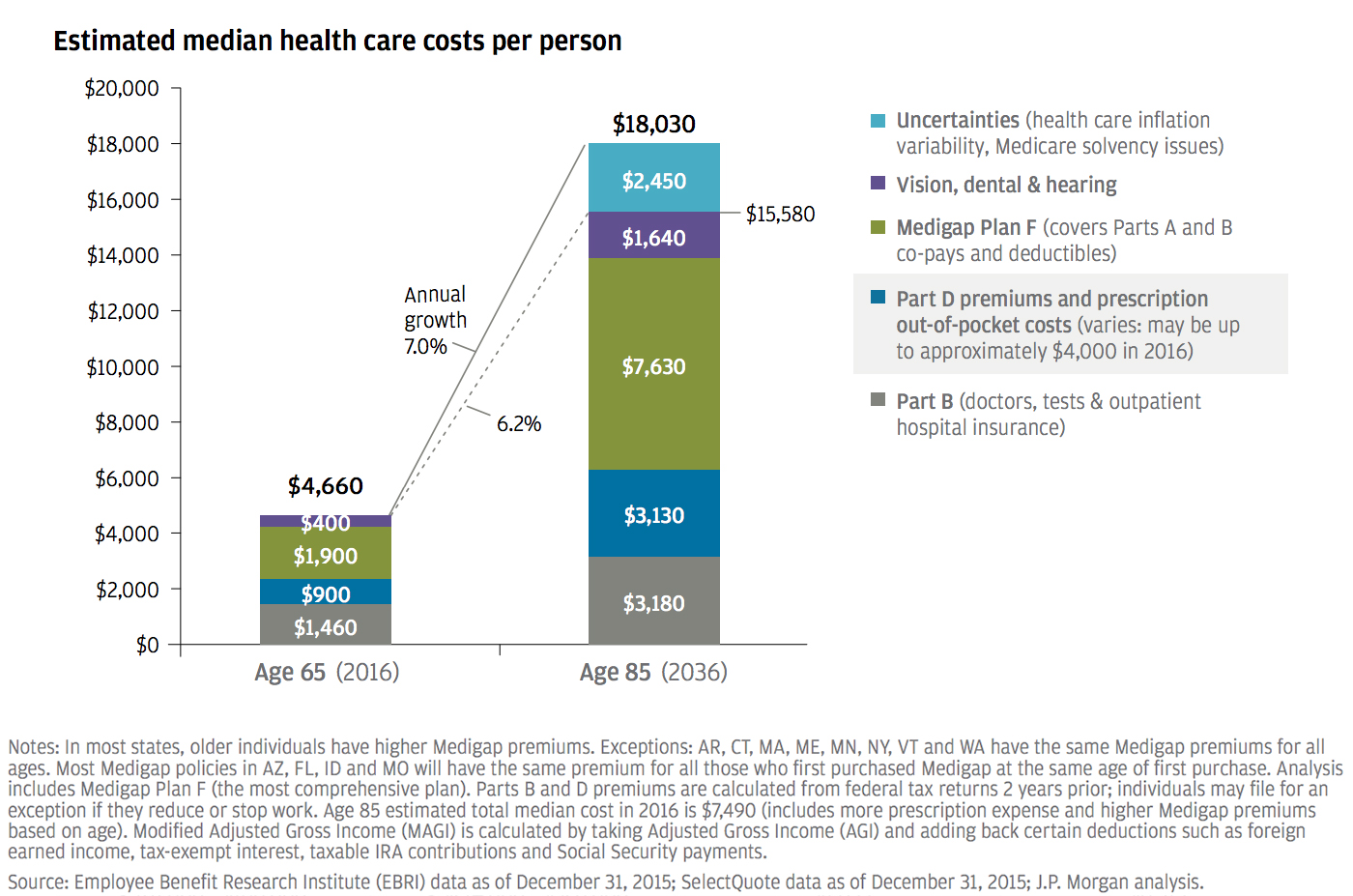 estimated-median-health-care-costs-per-person