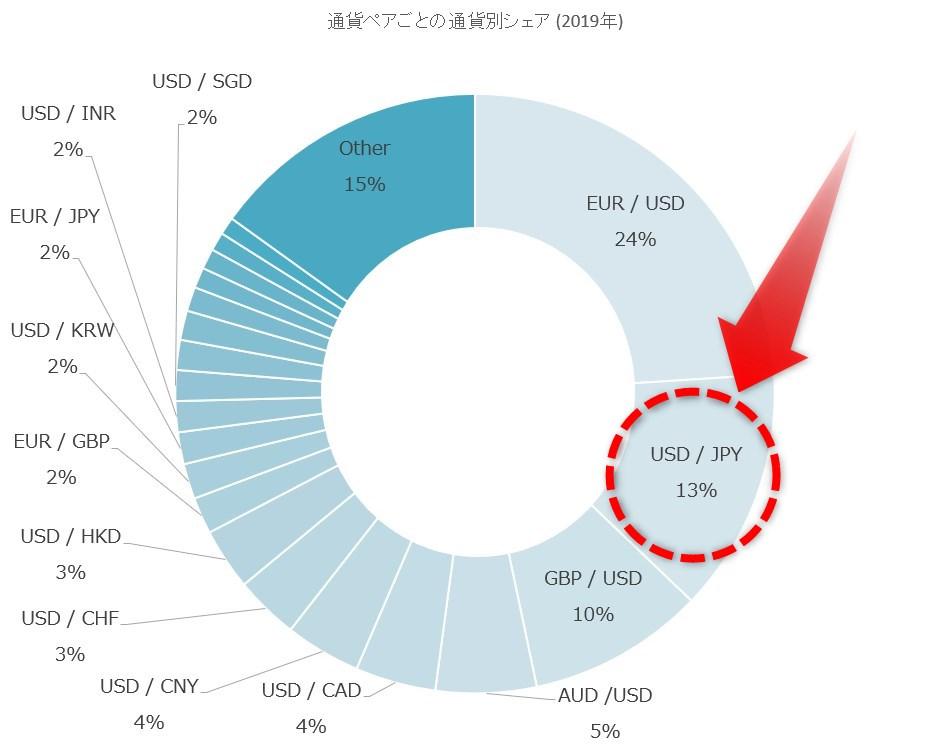 ドル/円の取引割合