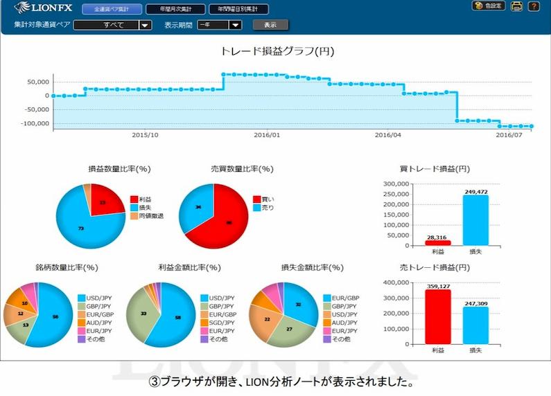 LION分析ノート画面