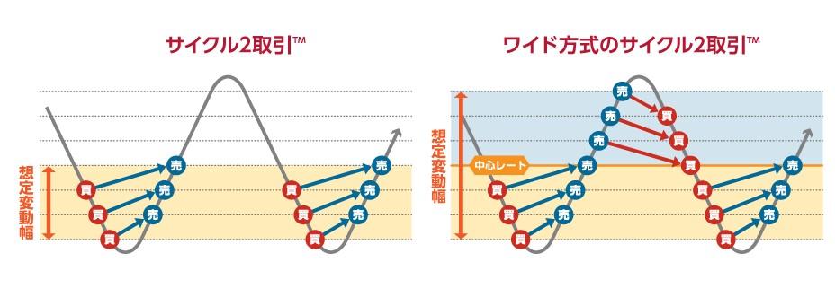 サイクル2取引とiサイクル2取引の説明画像