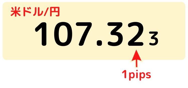 FXにおいてクロス円のときの1pipsを説明する