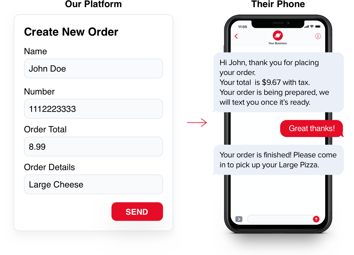 send orders via text messages