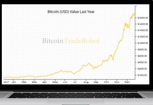 BitcoinTradeRobot Rendite