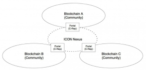 ICON Nexus blockchain connectiviteit