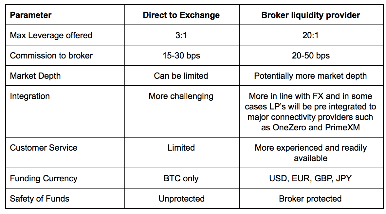 Broker Vs Exchange
