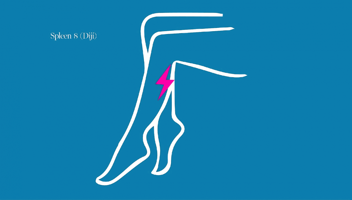 For menstrual cramps or back pain during menstruation, apply pressure or gently massage the tender point four finger widths below the groove where the inner leg curves. This spot is known as Spleen 8 (Diji).