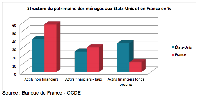 Patrimoine financier ménages france us