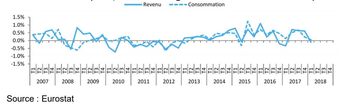Croissance réelle revenu ménages