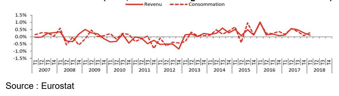 Croissance réelle zone euro