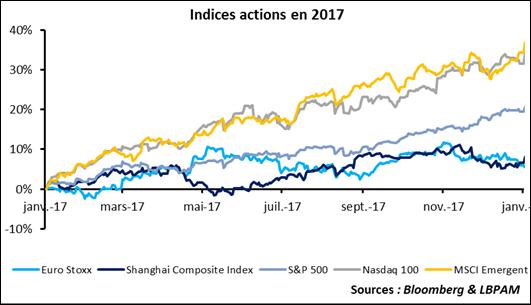 marchés : indices actions 2017