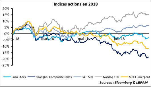 marchés indices actions 2018