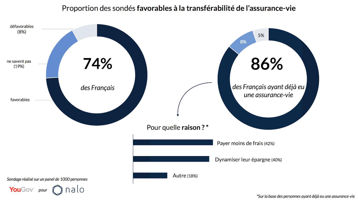 3:4 français favorables assurance-vie transférable